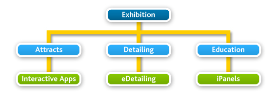 exhibition solution flow chart