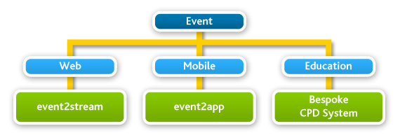 event solutions flow chart