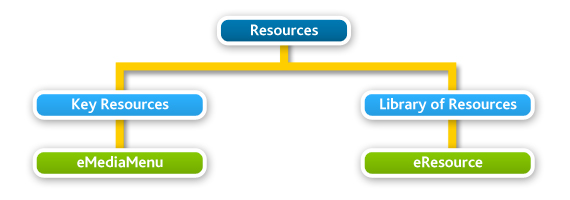 resource solutions flow chart
